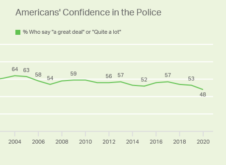 americans confidence in